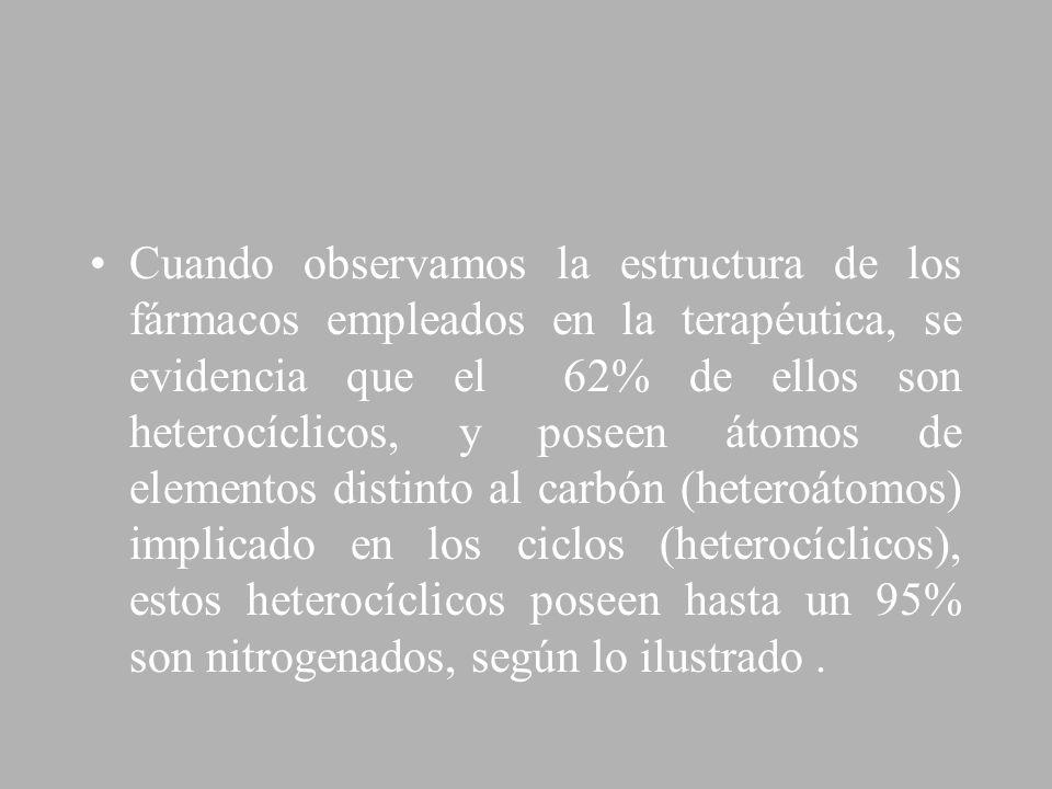Cuando observamos la estructura de los fármacos empleados en la terapéutica, se evidencia que el 62% de ellos son heterocíclicos, y poseen átomos de elementos distinto al carbón (heteroátomos) implicado en los ciclos (heterocíclicos), estos heterocíclicos poseen hasta un 95% son nitrogenados, según lo ilustrado .