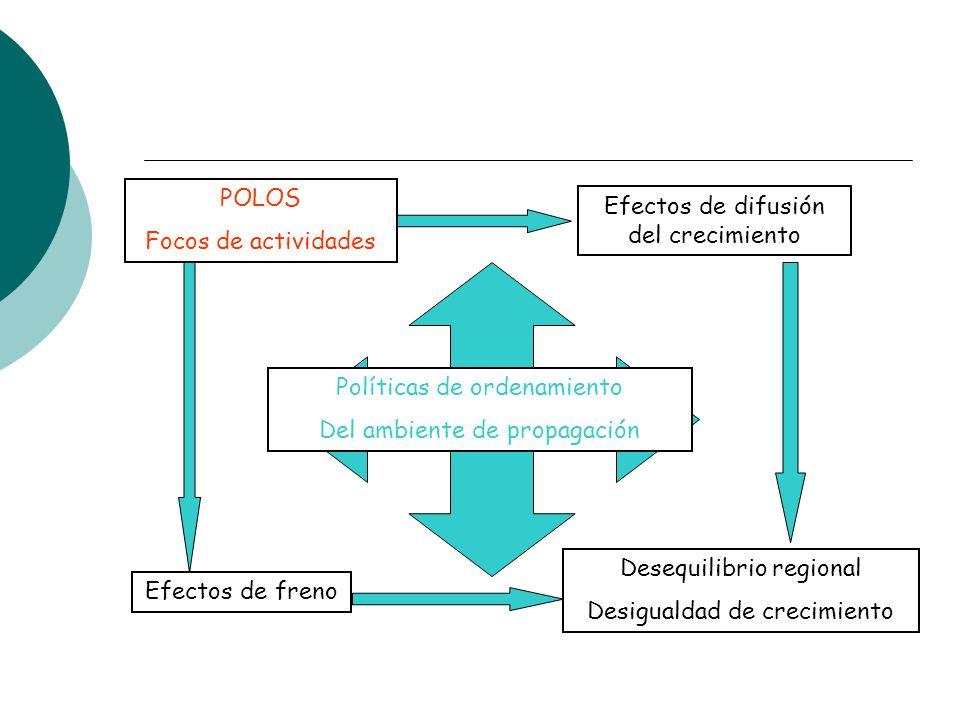 Efectos de difusión del crecimiento