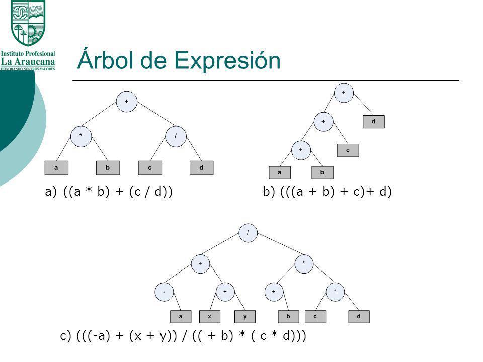 Árbol de Expresión ((a * b) + (c / d)) b) (((a + b) + c)+ d)