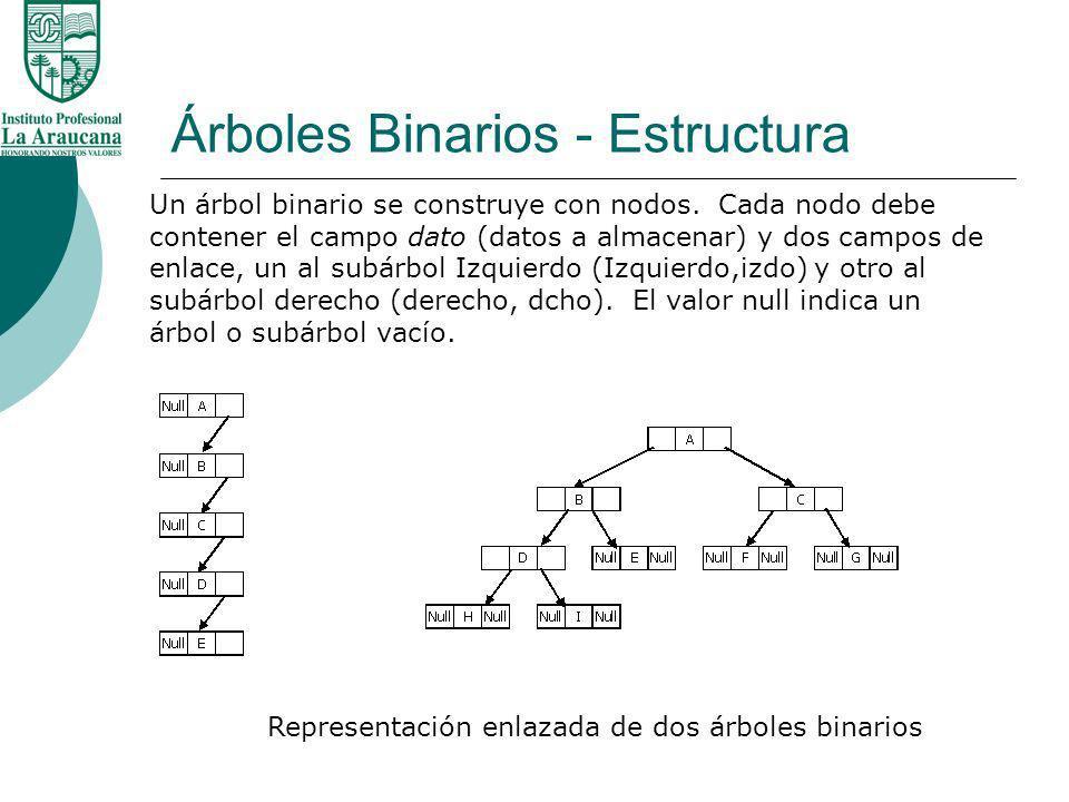 Árboles Binarios - Estructura