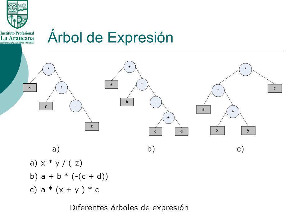 Árbol de Expresión a) b) c) x * y / (-z) a + b * (-(c + d))