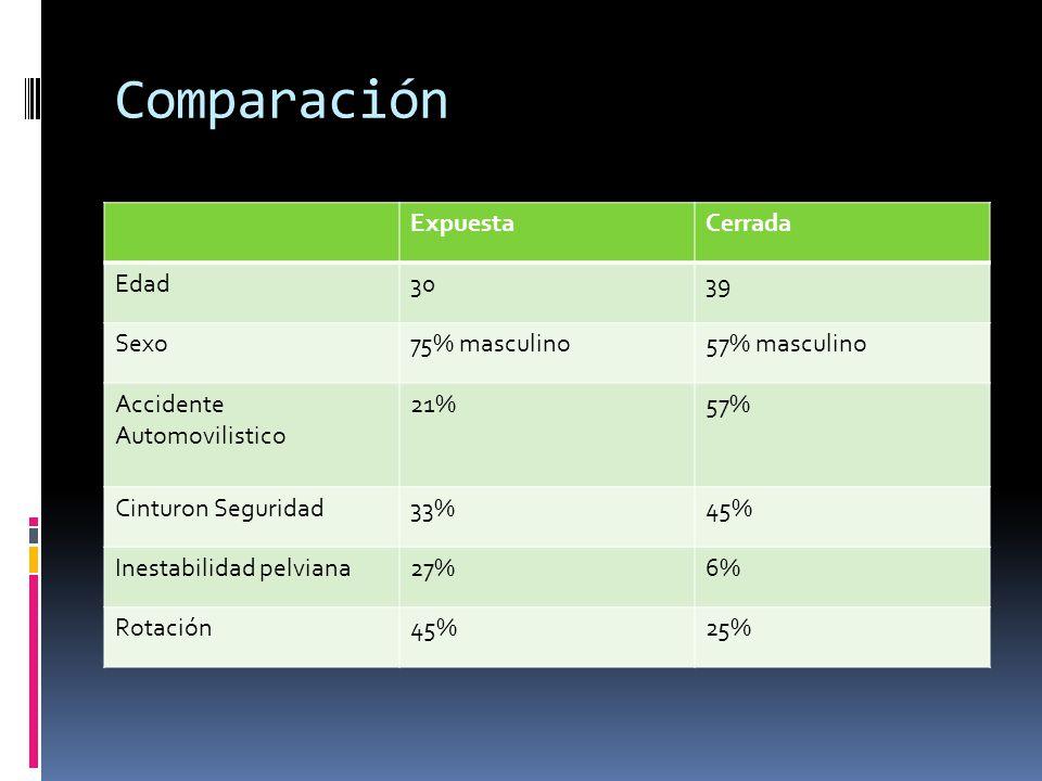 Comparación Expuesta Cerrada Edad 30 39 Sexo 75% masculino