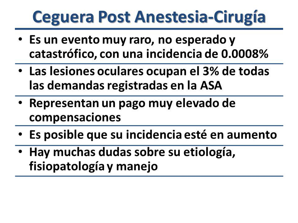 Ceguera Post Anestesia-Cirugía