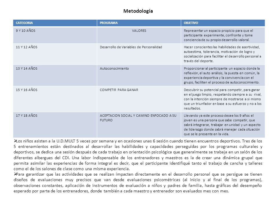 Metodología CATEGORIA. PROGRAMA. OBJETIVO. 9 Y 10 AÑOS. VALORES.
