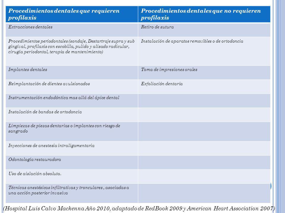 Procedimientos dentales que requieren profilaxis