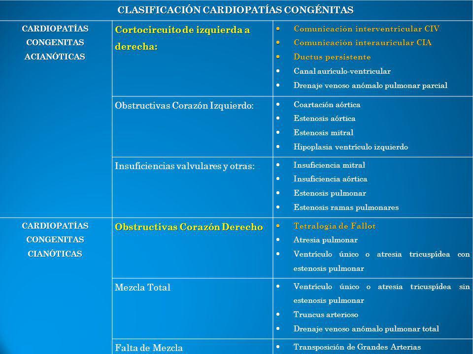 CLASIFICACIÓN CARDIOPATÍAS CONGÉNITAS