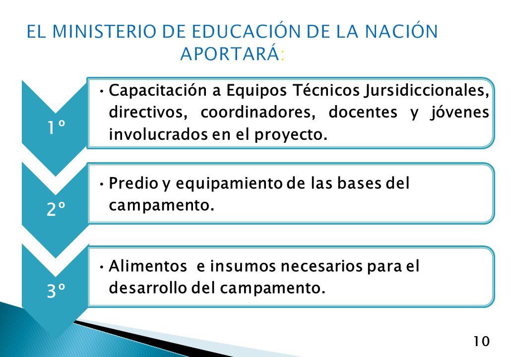 EL MINISTERIO DE EDUCACIÓN DE LA NACIÓN APORTARÁ: