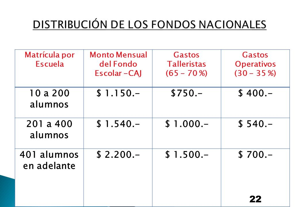 DISTRIBUCIÓN DE LOS FONDOS NACIONALES