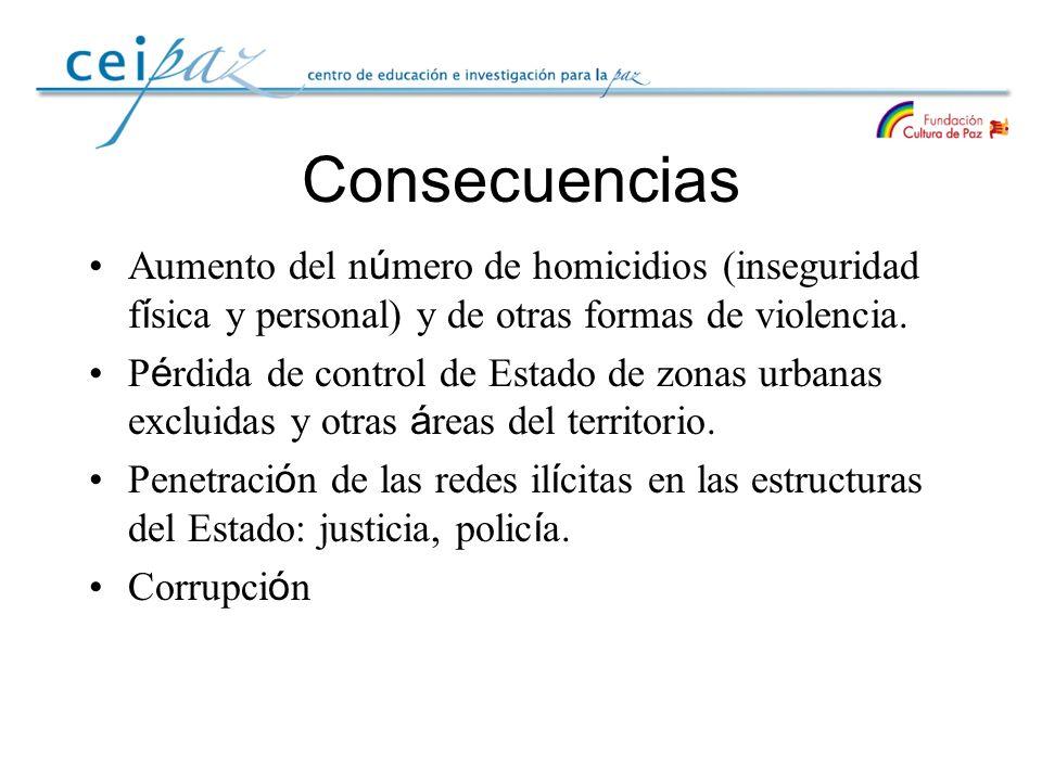 Consecuencias Aumento del número de homicidios (inseguridad física y personal) y de otras formas de violencia.