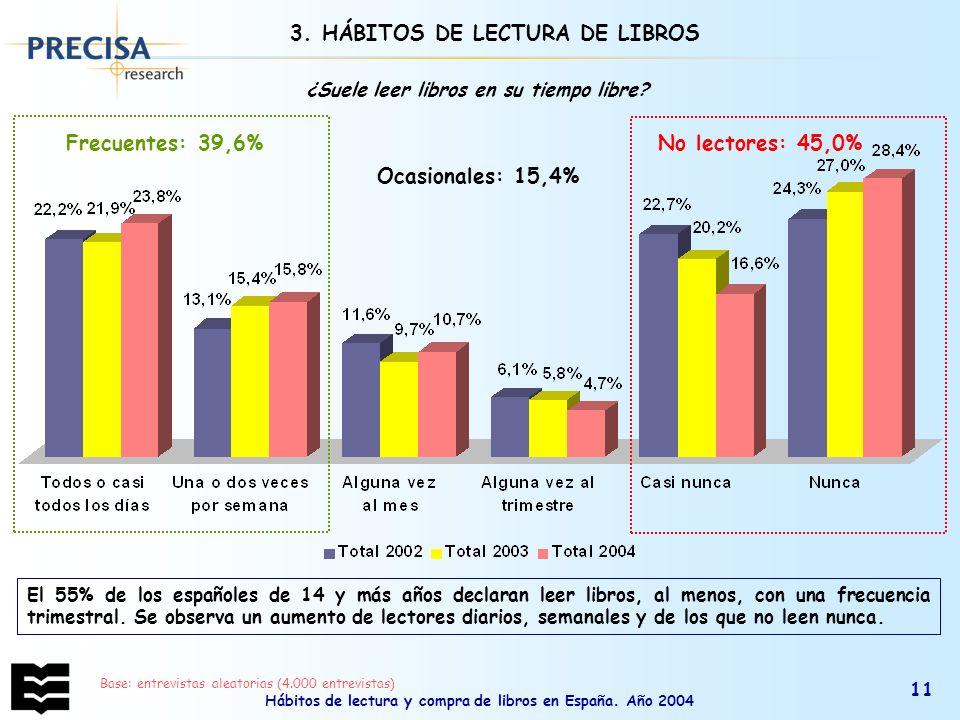 3. HÁBITOS DE LECTURA DE LIBROS Ocasionales: 15,4%