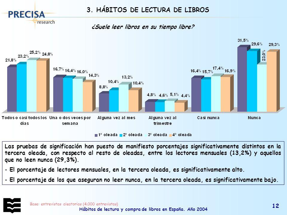 3. HÁBITOS DE LECTURA DE LIBROS