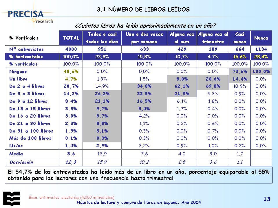 3.1 NÚMERO DE LIBROS LEÍDOS