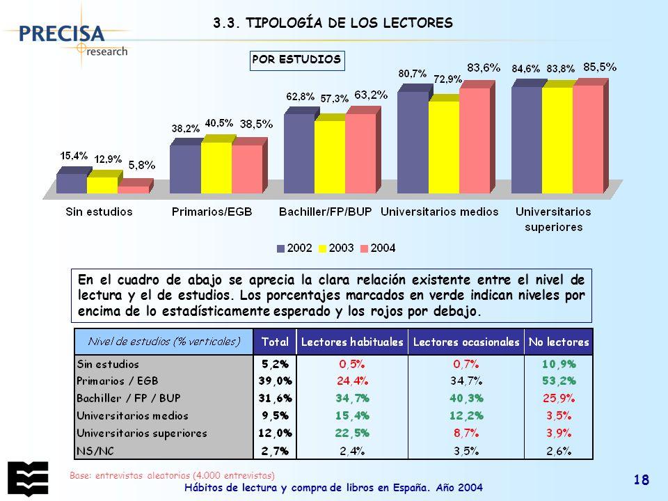 3.3. TIPOLOGÍA DE LOS LECTORES