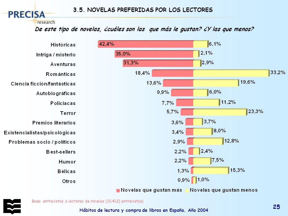 3.5. NOVELAS PREFERIDAS POR LOS LECTORES