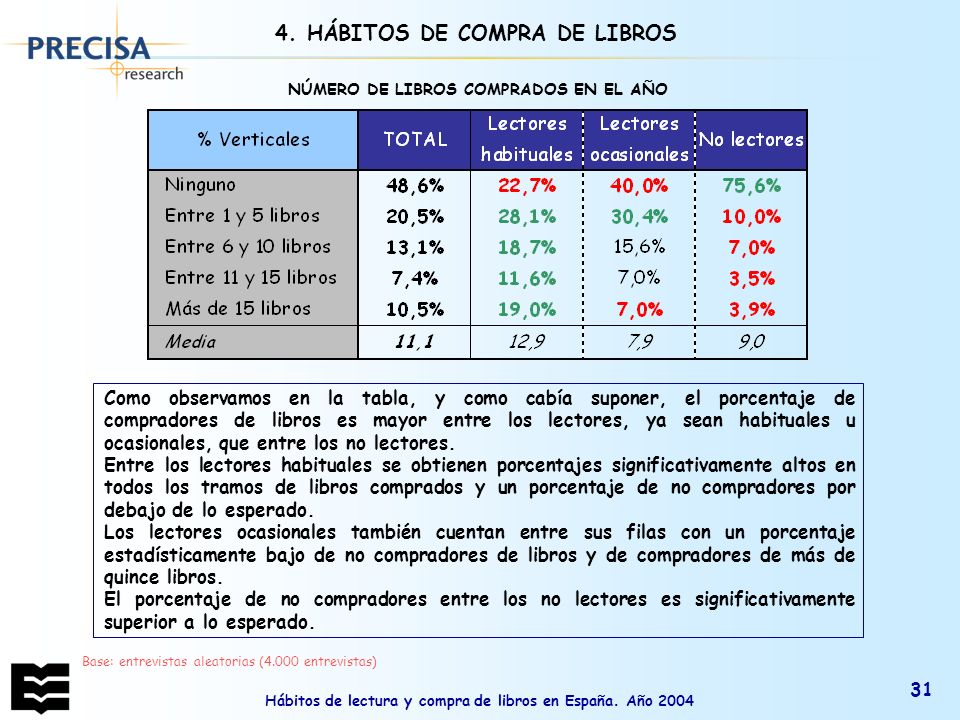 4. HÁBITOS DE COMPRA DE LIBROS