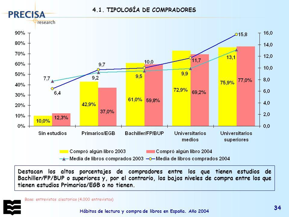 4.1. TIPOLOGÍA DE COMPRADORES