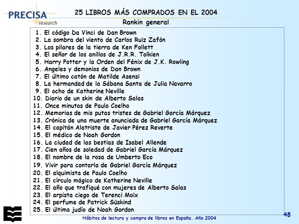 25 LIBROS MÁS COMPRADOS EN EL 2004 Rankin general
