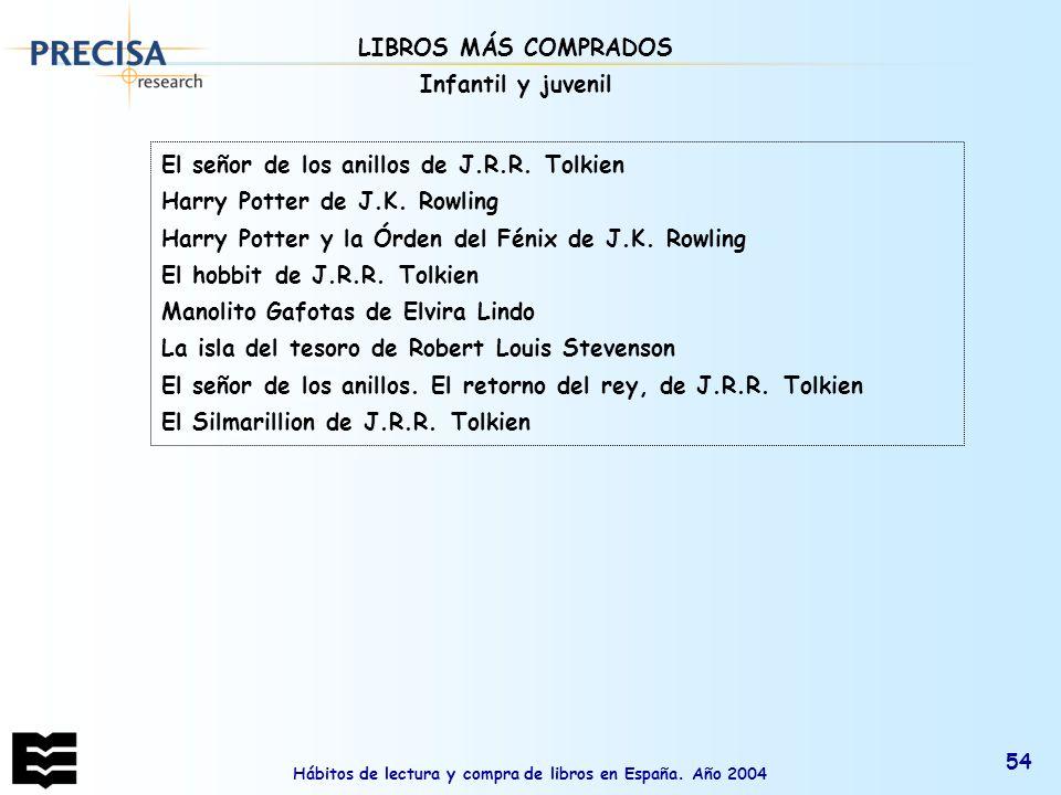 Hábitos de lectura y compra de libros en España. Año 2004