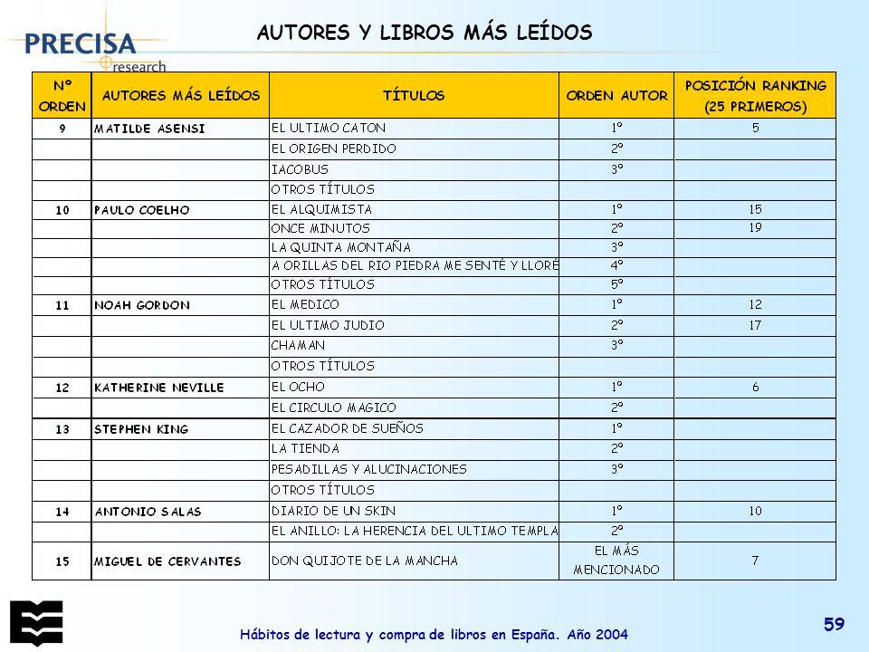 AUTORES Y LIBROS MÁS LEÍDOS