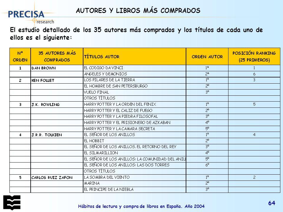 AUTORES Y LIBROS MÁS COMPRADOS