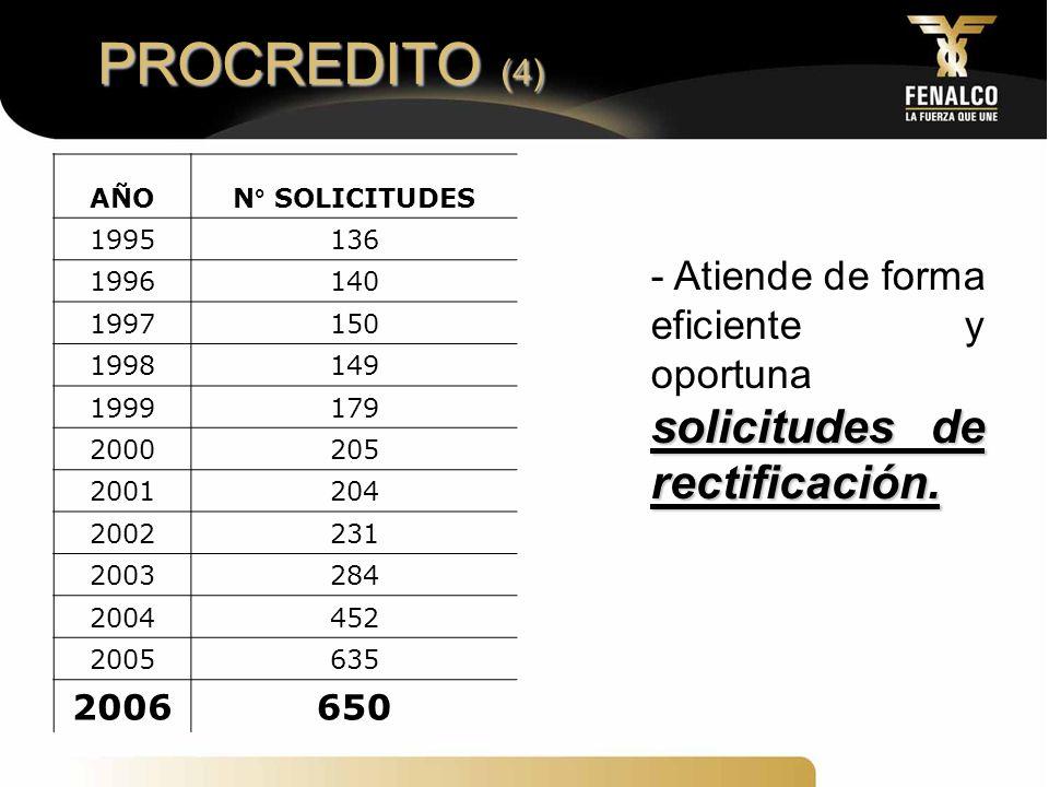 PROCREDITO (4) AÑO. N° SOLICITUDES. 1995. 136. 1996. 140. 1997. 150. 1998. 149. 1999. 179.