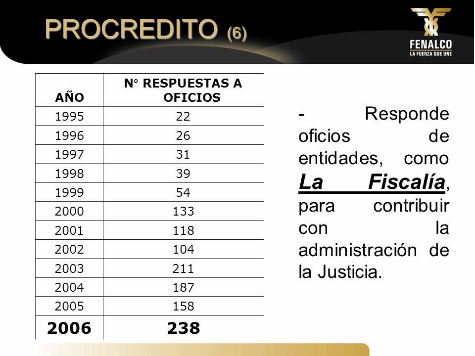 N° RESPUESTAS A OFICIOS