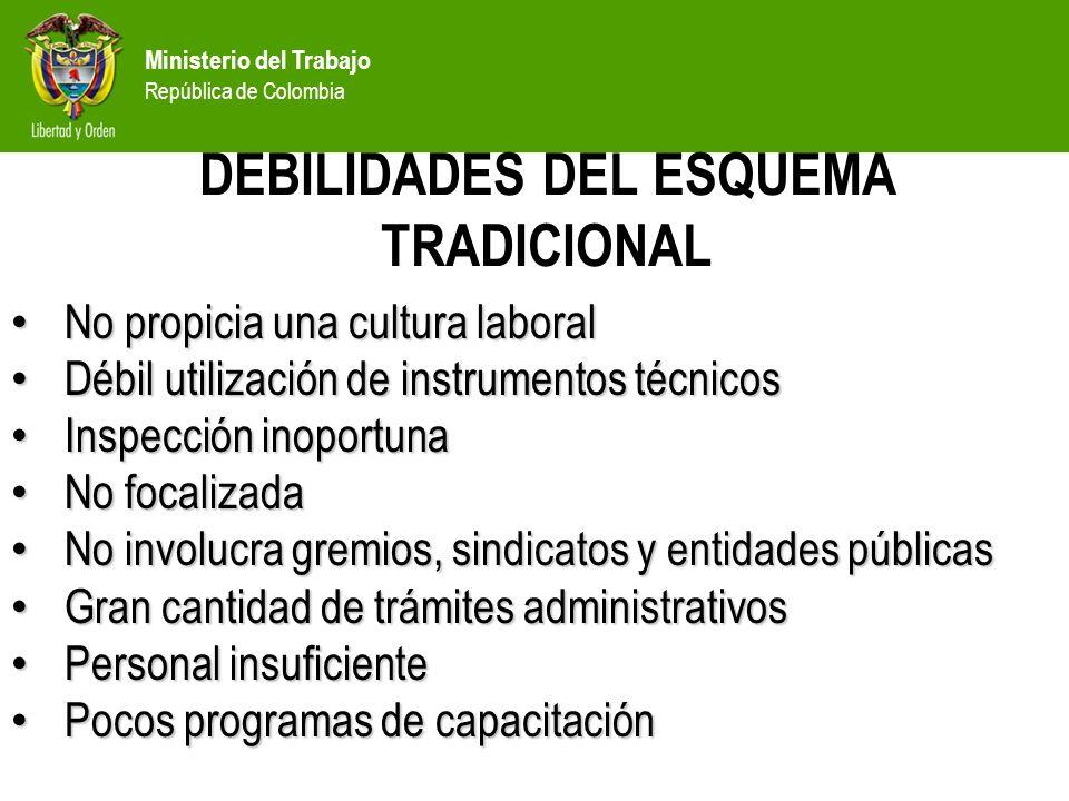 DEBILIDADES DEL ESQUEMA TRADICIONAL
