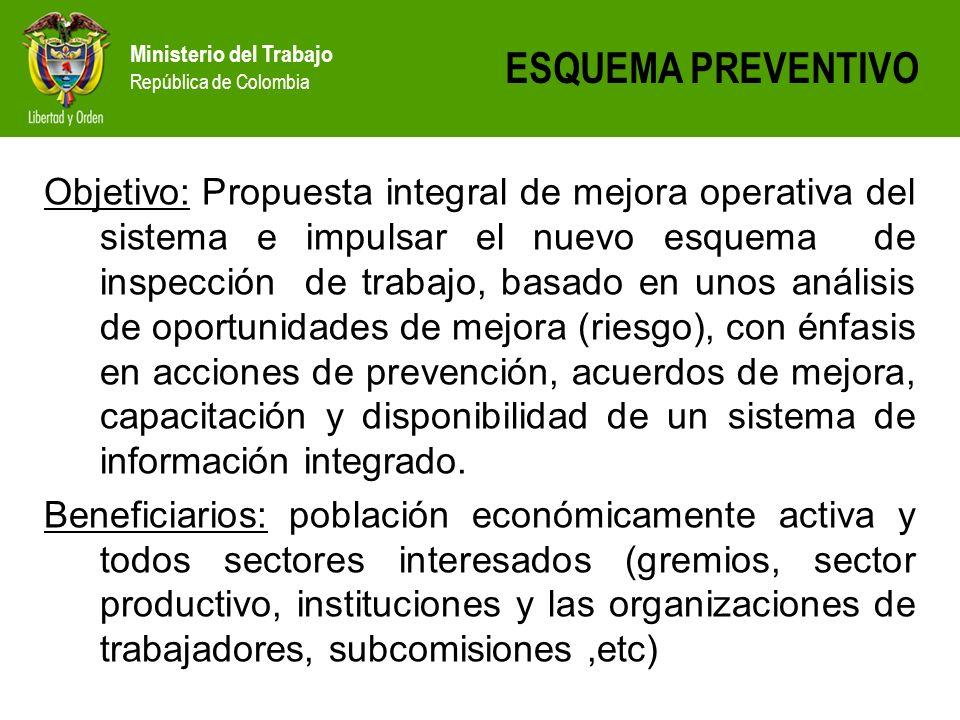 Ministerio del Trabajo República de Colombia