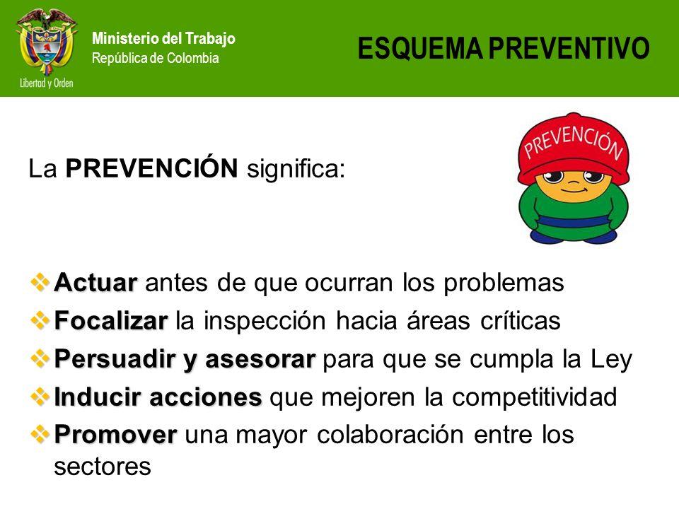 ESQUEMA PREVENTIVO La PREVENCIÓN significa: