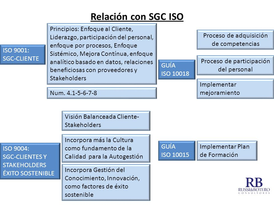 Relación con SGC ISO