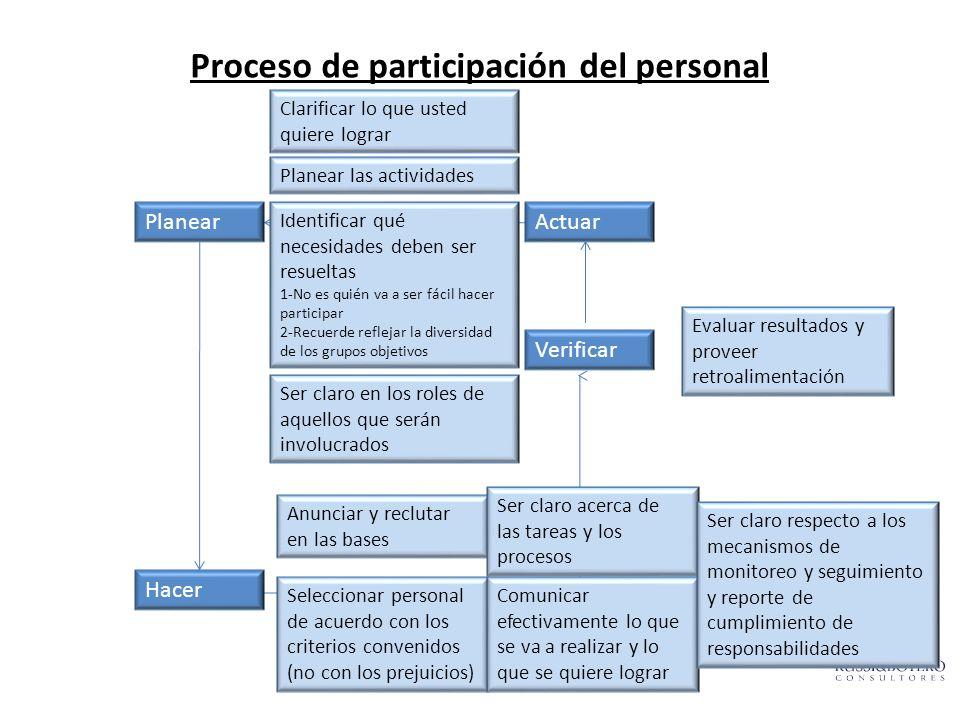 Proceso de participación del personal