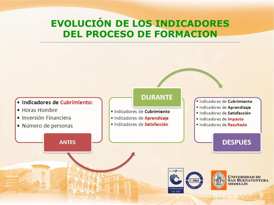 EVOLUCIÓN DE LOS INDICADORES DEL PROCESO DE FORMACION