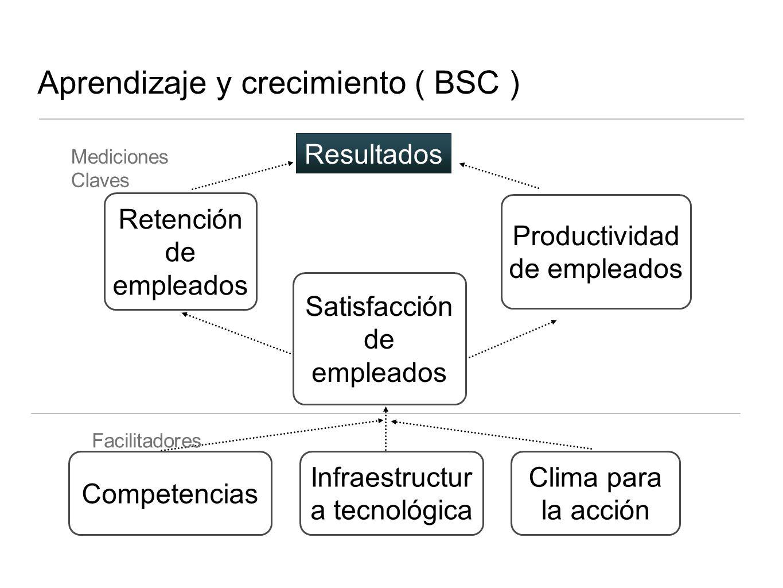 Aprendizaje y crecimiento ( BSC )