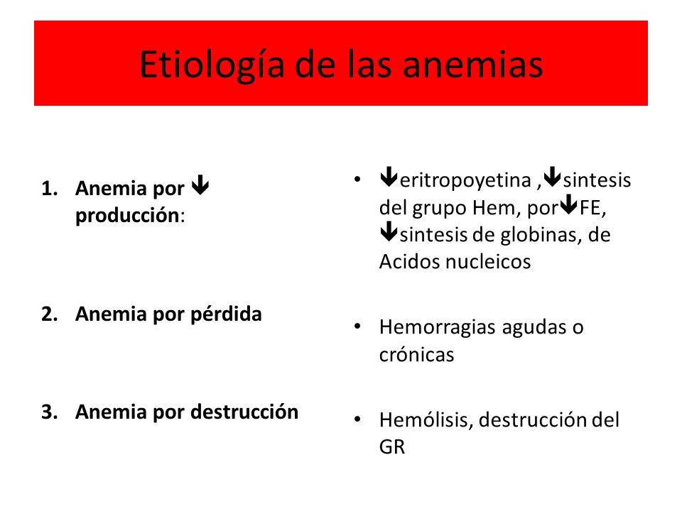 Etiología de las anemias