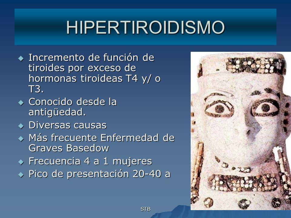 HIPERTIROIDISMO Incremento de función de tiroides por exceso de hormonas tiroideas T4 y/ o T3. Conocido desde la antigüedad.