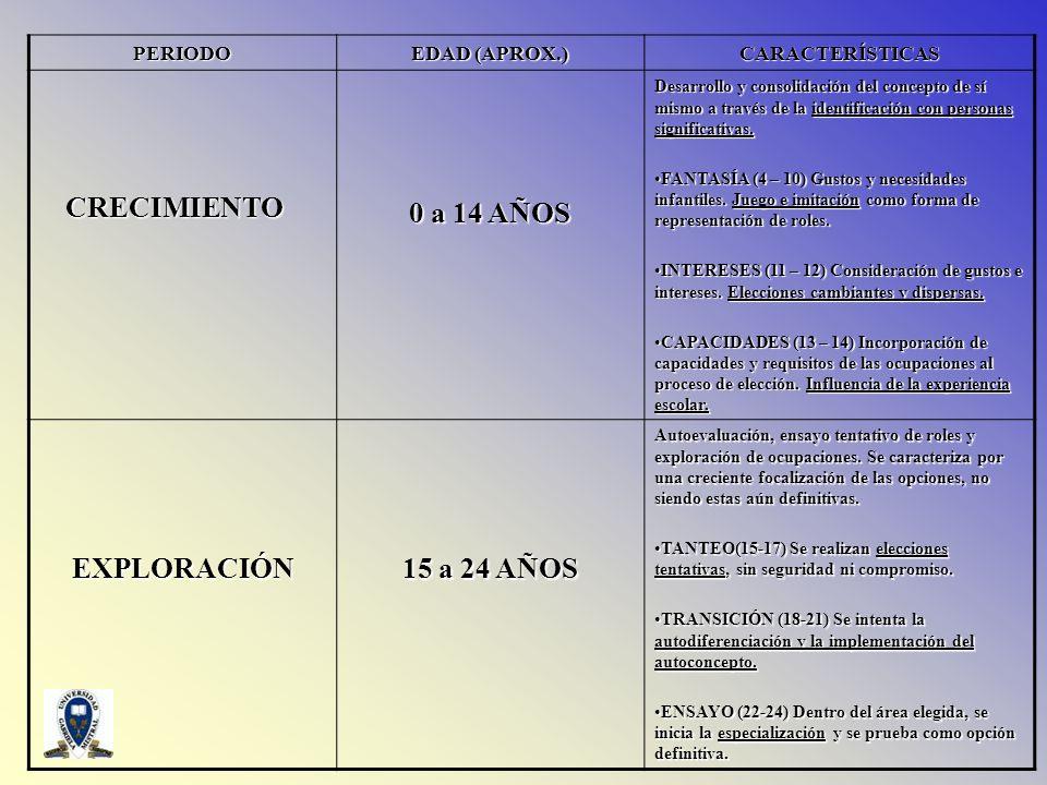 0 a 14 AÑOS EXPLORACIÓN 15 a 24 AÑOS