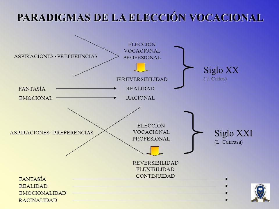 PARADIGMAS DE LA ELECCIÓN VOCACIONAL