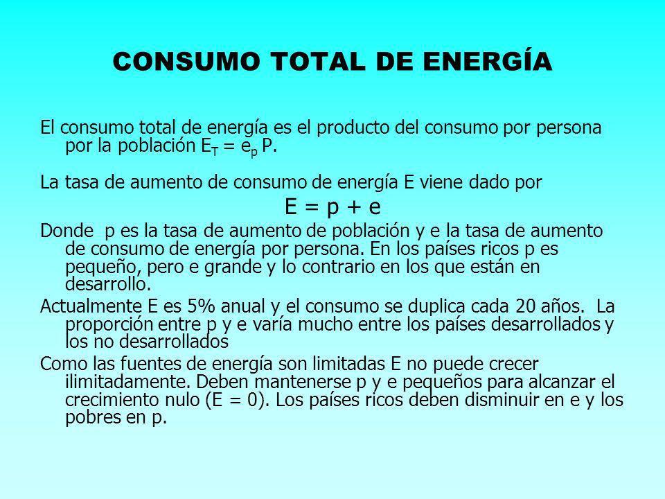 CONSUMO TOTAL DE ENERGÍA
