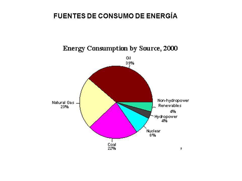 FUENTES DE CONSUMO DE ENERGÍA