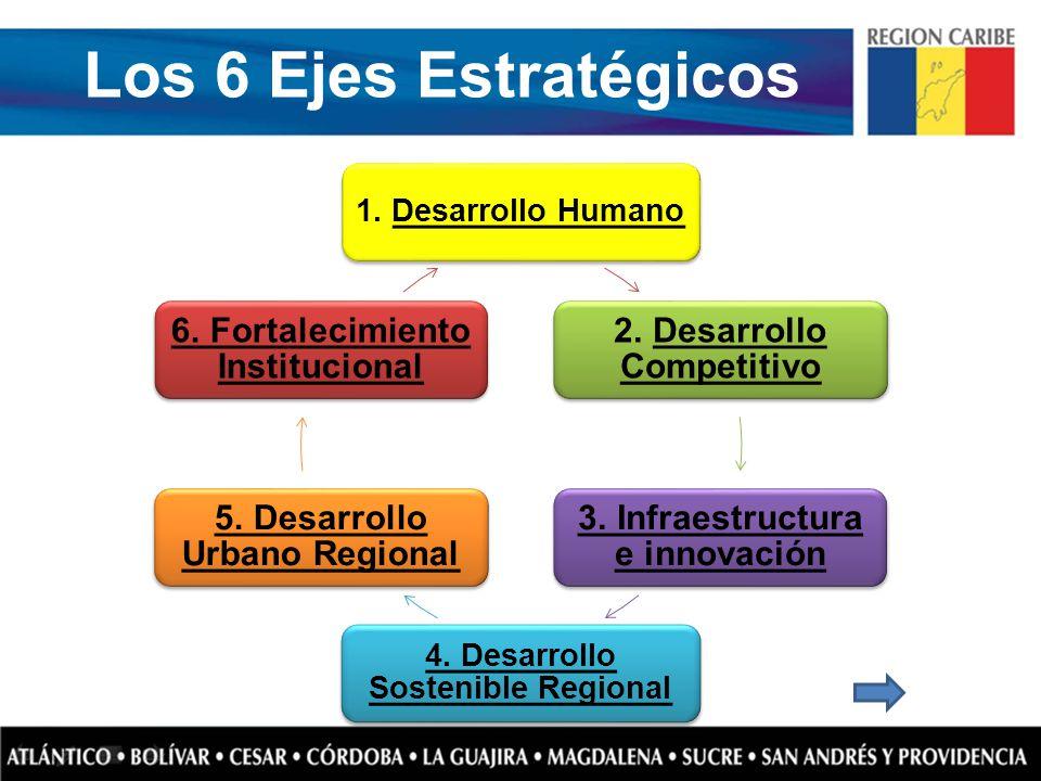 Los 6 Ejes Estratégicos 2. Desarrollo Competitivo