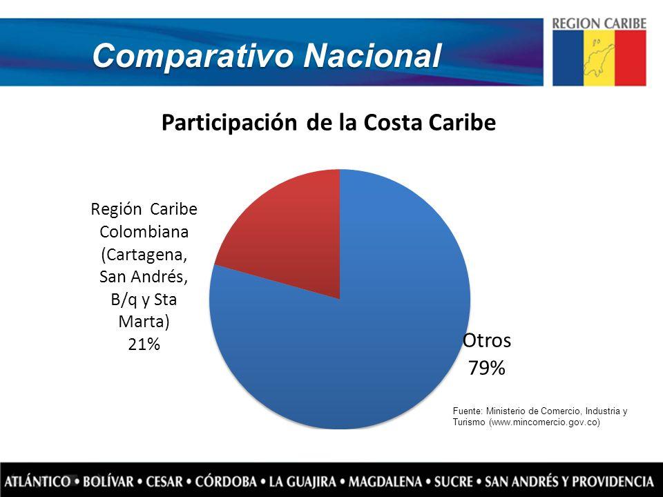 Comparativo Nacional Fuente: Ministerio de Comercio, Industria y Turismo (www.mincomercio.gov.co)