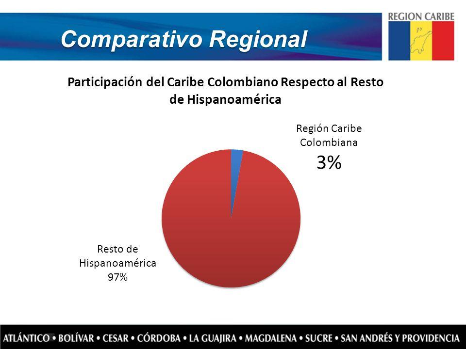 Comparativo Regional