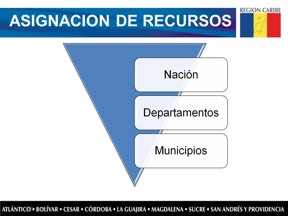 ASIGNACION DE RECURSOS