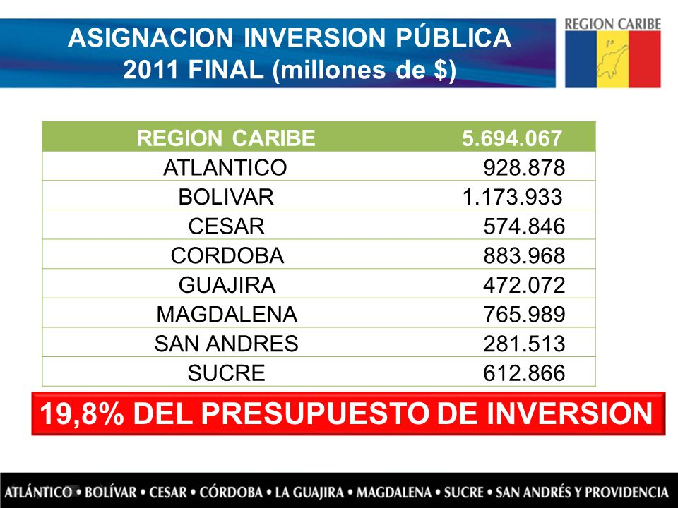ASIGNACION INVERSION PÚBLICA 2011 FINAL (millones de $)