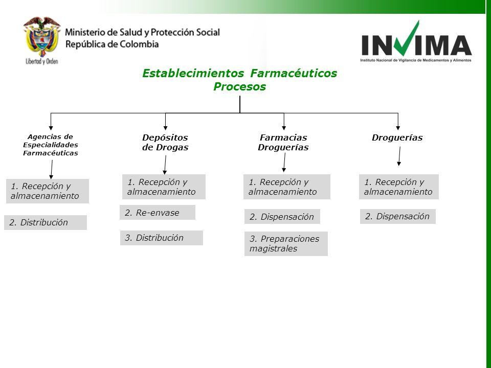 Establecimientos Farmacéuticos