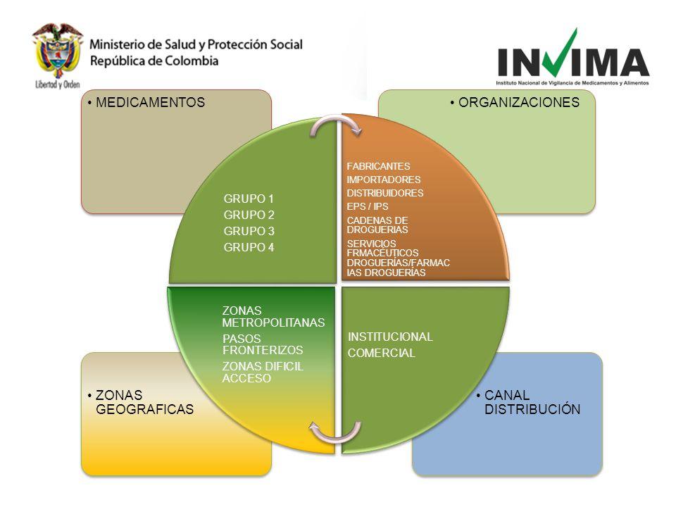 MEDICAMENTOS ORGANIZACIONES CANAL DISTRIBUCIÓN ZONAS GEOGRAFICAS