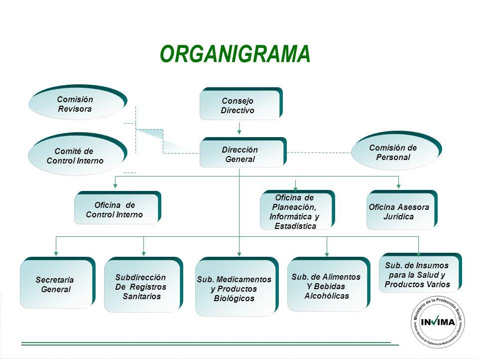 ORGANIGRAMA Comisión Revisora Consejo Directivo Comité de