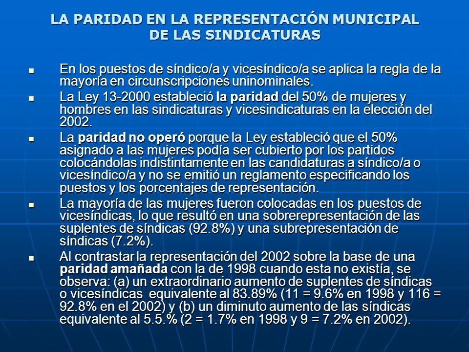 LA PARIDAD EN LA REPRESENTACIÓN MUNICIPAL DE LAS SINDICATURAS
