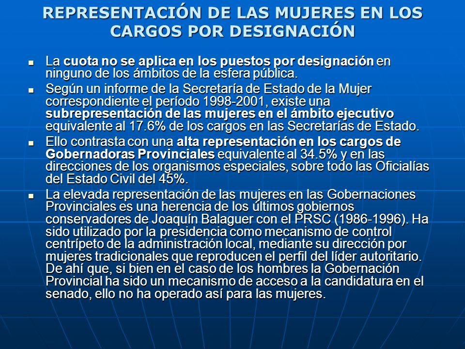 REPRESENTACIÓN DE LAS MUJERES EN LOS CARGOS POR DESIGNACIÓN