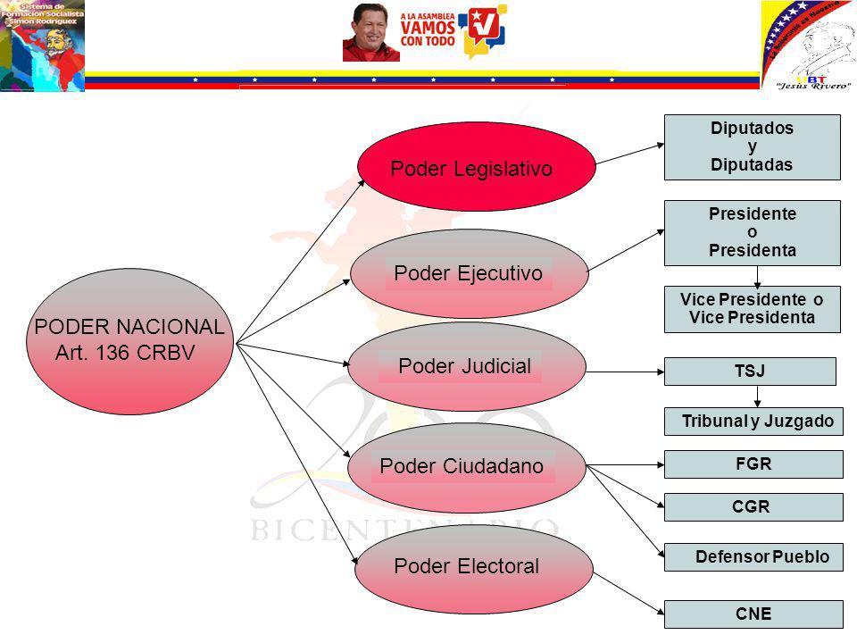 Poder Legislativo Poder Ejecutivo PODER NACIONAL Art. 136 CRBV